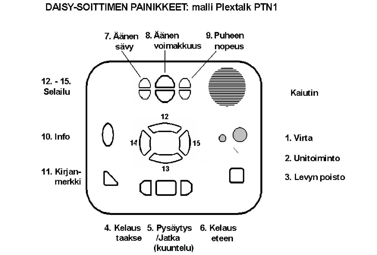 Plextalk PTN1 painikkeet